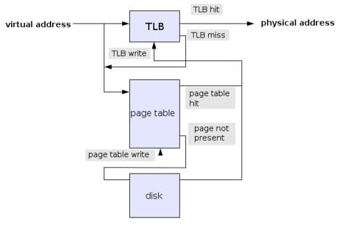 PageTableTLB