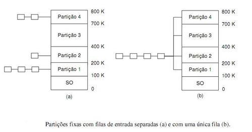ParticoesFixas
